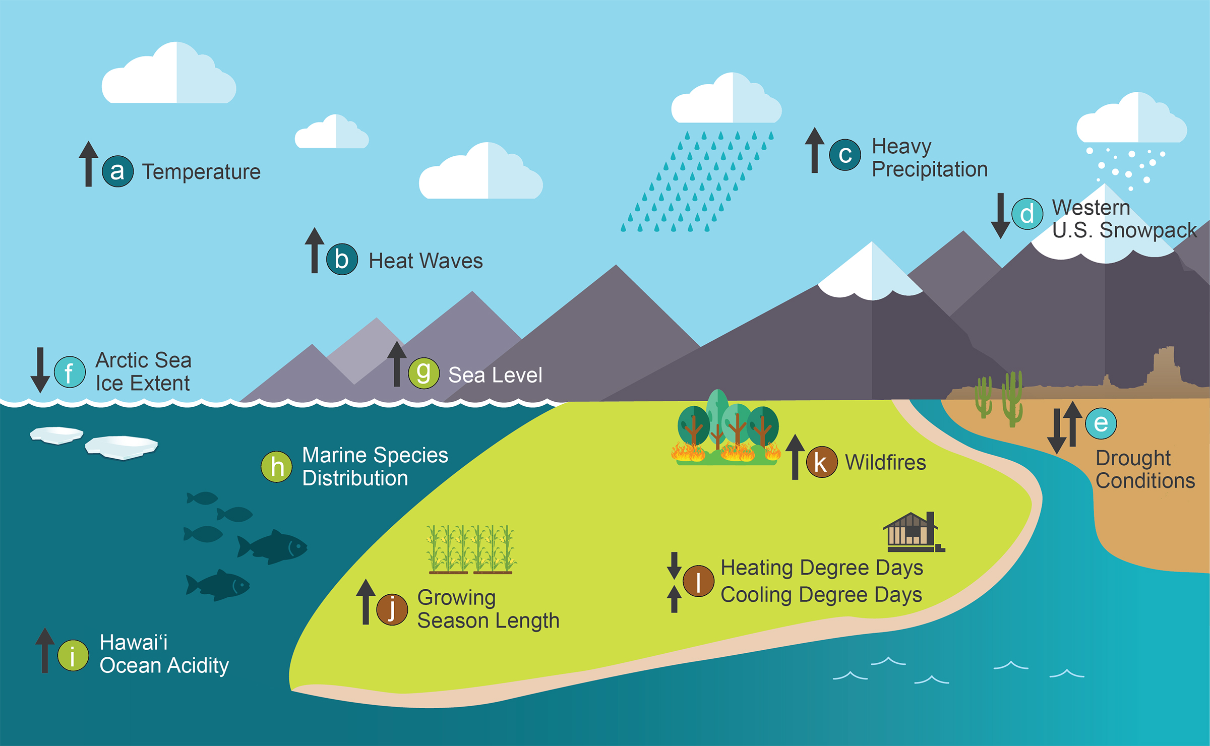 graphic explaining the connection between greenhouse gases and temperature