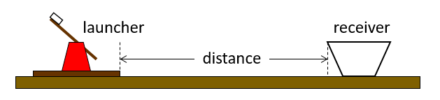 Diagram measures the distance between a homemade catapult and a receiver