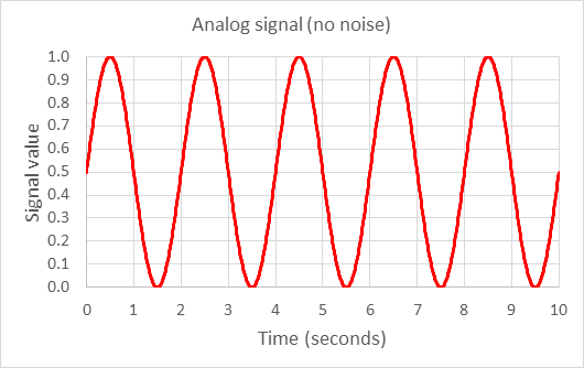 Analog vs  Digital Signals | Lesson Plan