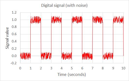 Analog vs  Digital Signals | Lesson Plan