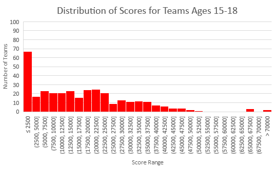 Scores for ages 15+ for 2018 Fluor Engineering Challenge