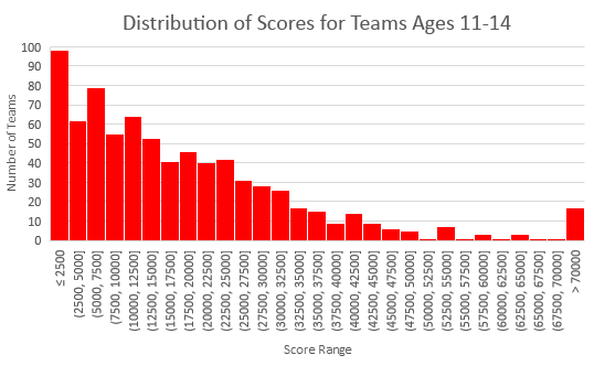 Scores for ages 11-14 for 2018 Fluor Engineering Challenge