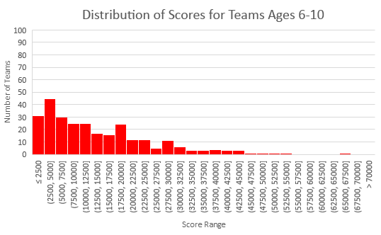 Scores for ages 6-10 for 2018 Fluor Engineering Challenge