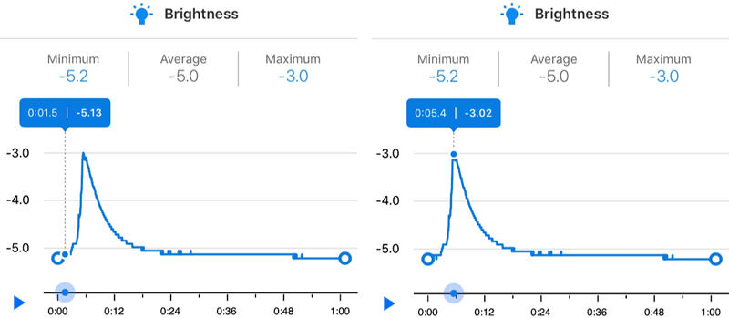 Example data from the Science Journal app - luminol results graph.