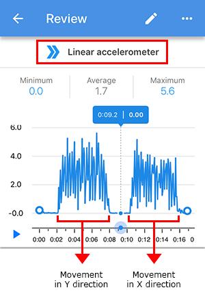 Screenshot of linear acceleration in an accelerometer sensor card in the Google Science Journal app