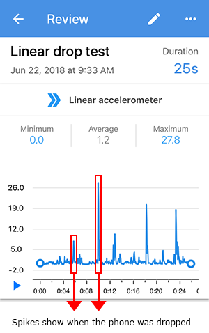 Sample graph from linear accelerometer drop test