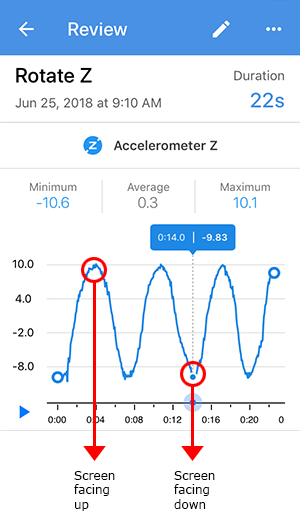 Sample graph showing the Accelerometer Z detecting gravity