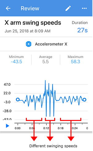 Screenshot of varying oscillation periods for an accelerometer X sensor card in the Google Science Journal app