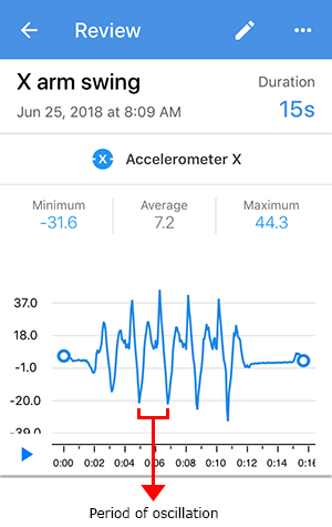 Screenshot of a period of oscillation for an accelerometer X sensor card in the Google Science Journal app