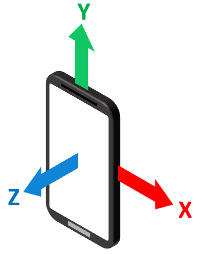 X, Y and Z coordinate directions drawn on a smartphone held upright