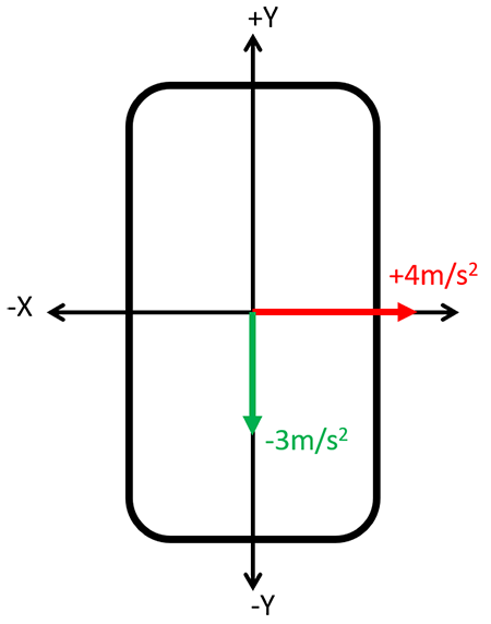 Diagram showing vectors that point in the positive and negative directions