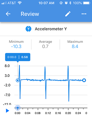 Sample graph exploring acceleration using the Science Journal app