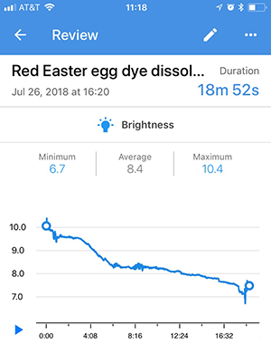 Sample graph measuring change in light intensity as a dye tablet dissolves using the Science Journal app