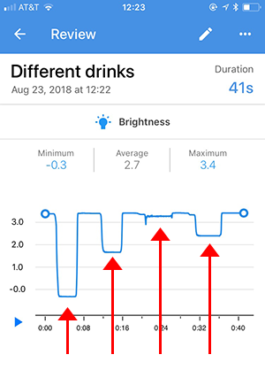 Sample graph measuring light intensity through different liquids using the Science Journal app