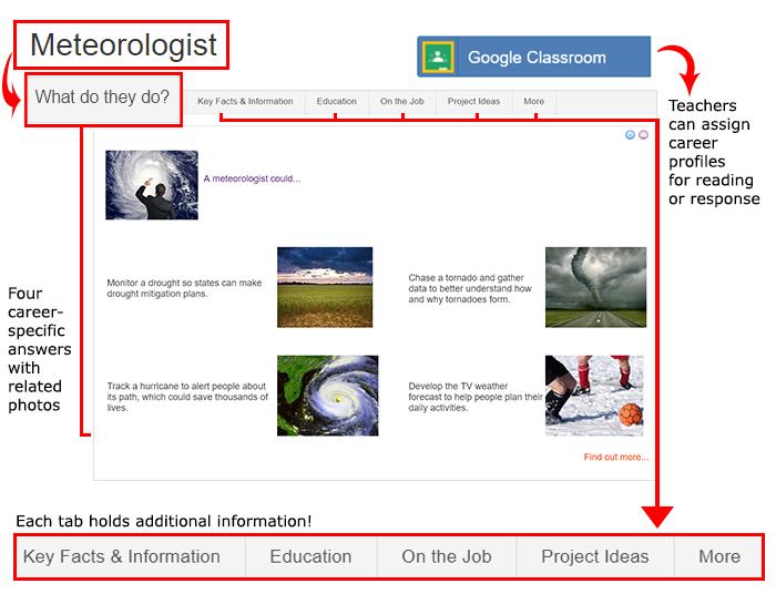 Cropped screenshot of a meteorologist career profile on the website ScienceBuddies.org