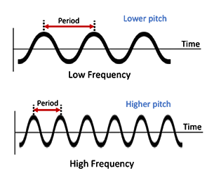 Two example graphs of high frequency and low frequency waves