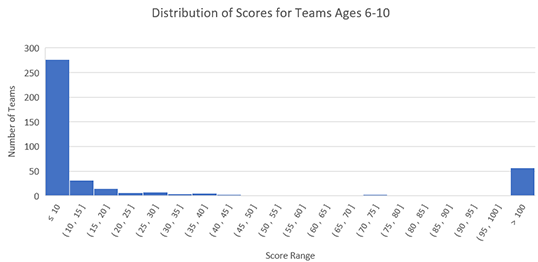 Histogram showing distribution of scores for ages 6-10 for 2019 Fluor Engineering Challenge