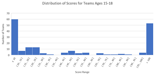 Histogram showing distribution of scores for ages 15-18 for 2019 Fluor Engineering Challenge