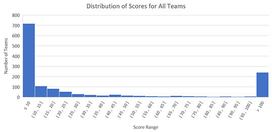 Histogram showing distribution of scores for for all teams in the 2019 Fluor Engineering Challenge