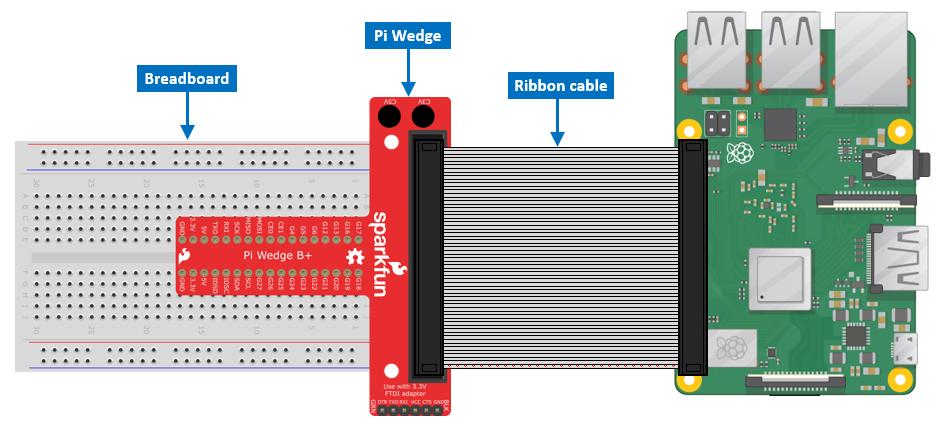Raspberry Pi 3b+ wedge breadboard