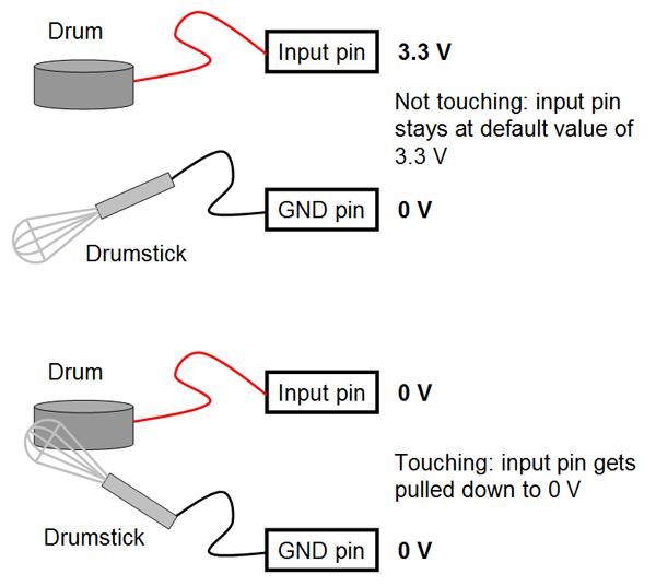 raspberry pi drum touching