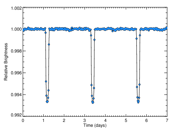 Kepler light curve of an exoplanet called HAT-P-7 b