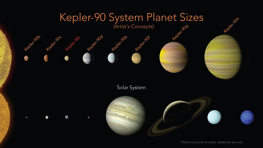 Drawing with 4 smallest planets of Kepler-90 larger than smallest planets in solar system, 4 largest planets similar size.