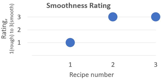 Graphical representation of smoothness ratings of three recipes.  In this graph, recipe 1 receives a rating of 1 (rough) and recipe 2 and 3 both have a rating of 3 (smooth).