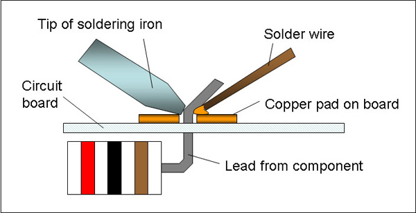 The tip of the soldering iron heats both the copper pad and the lead from the electronic component.