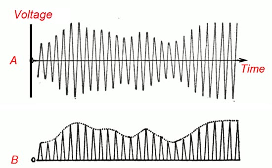 Electricity Science project 
