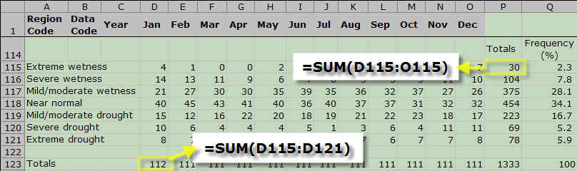 Formulas used for calculating totals across rows and down columns.