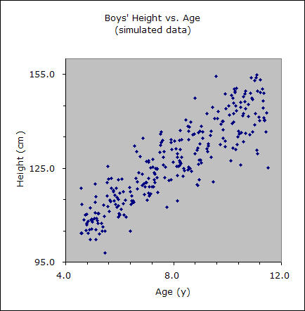 Height vs. age graph for boys 5-12 years old (data simulated from average growth charts).