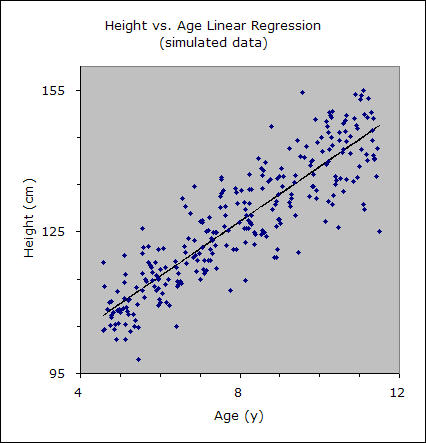 Height vs. age, with regression line (simulated data).