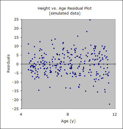Height vs. age residuals plot (simulated data).