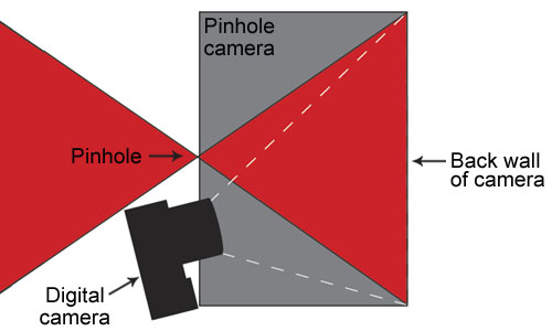 Figure 1. Diagram of a lightbox-type digital pinhole camera.