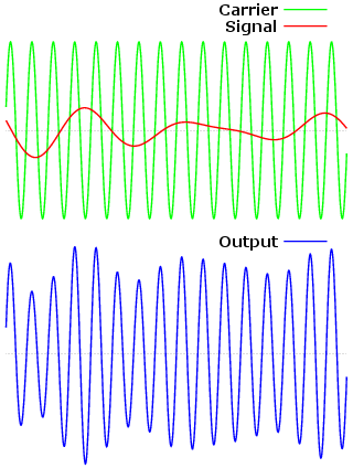 Elec science project Illustration of amplitude modulation of a carrier wave by a signal.
