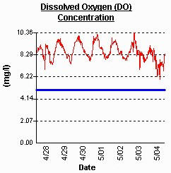 Graph showing daily fluctuations in dissolved oxygen at a monitoring site in the Chesapeake Bay.