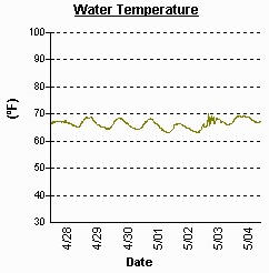 Graph showing daily fluctuations in water temperature at a monitoring site in the Chesapeake Bay.