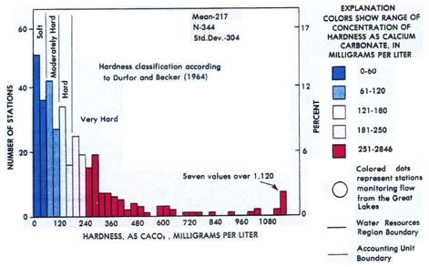 Histogram of U.S. groundwater hardness from 344 collection stations.