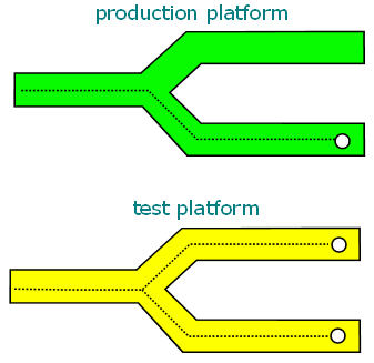Diagram of a green production platform next to a yellow test platform