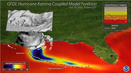 GFDL model of Hurrican Katrina showing cooling wake in the Gulf of Mexico.