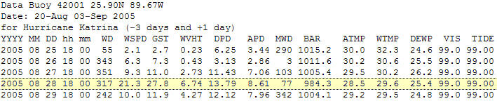 Daily data (1800h) for buoy 42001 for 3 days before and 1 day after Hurricane Katrina passed.