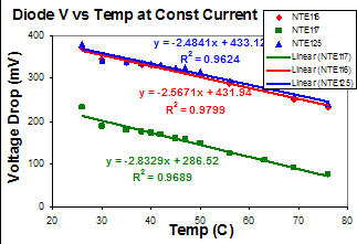 Graph of voltage vs. temperature for silicon diode at constant current.