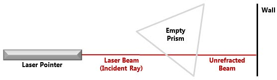 When the prism is empty, the laser beam (red line) travels straight through the prism