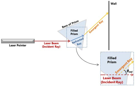 When the prism is filled with liquid, the laser beam entering the prism (red line) 