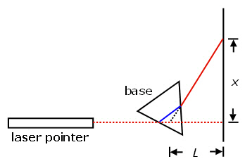 Diagram of setup for measuring the index of refraction of a liquid using a laser 