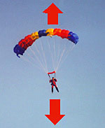 how to parachutes help a person land safely