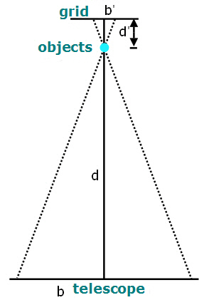 diagram showing similar triangles used for calculating distance from telescope to objects