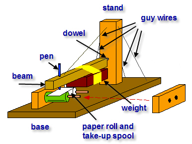 diagram of home-made seismograph