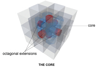 diagram showing the core of the Rubik's cube